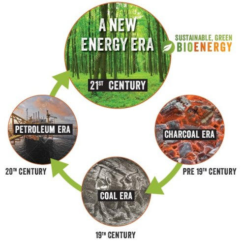 A new era of energy